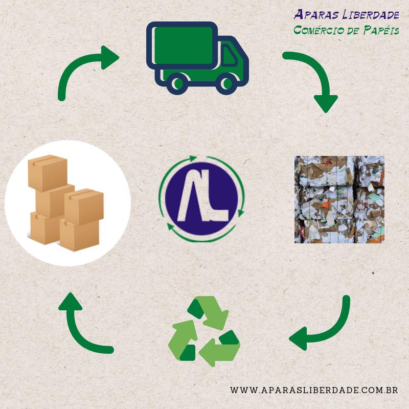 Existe um processo produtivo para o retorno de um material reciclável, seja uma caixa de papelão ou qualquer outro. Começa dentro da sua casa ou empresa, encaminhamos o seu material para avaliação, triagem, trituração e enfardamos para o transporte até as fábricas, para a fabricação de um novo produto.